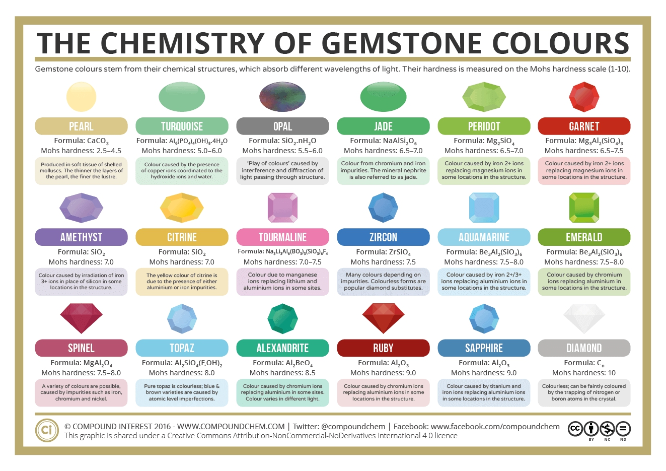 Which Chemicals Make Paints Different Colors