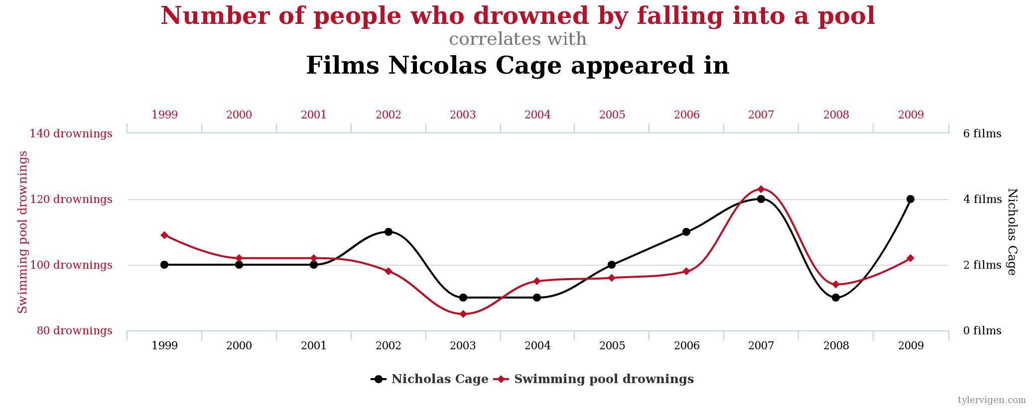 Confusing correlation and causation