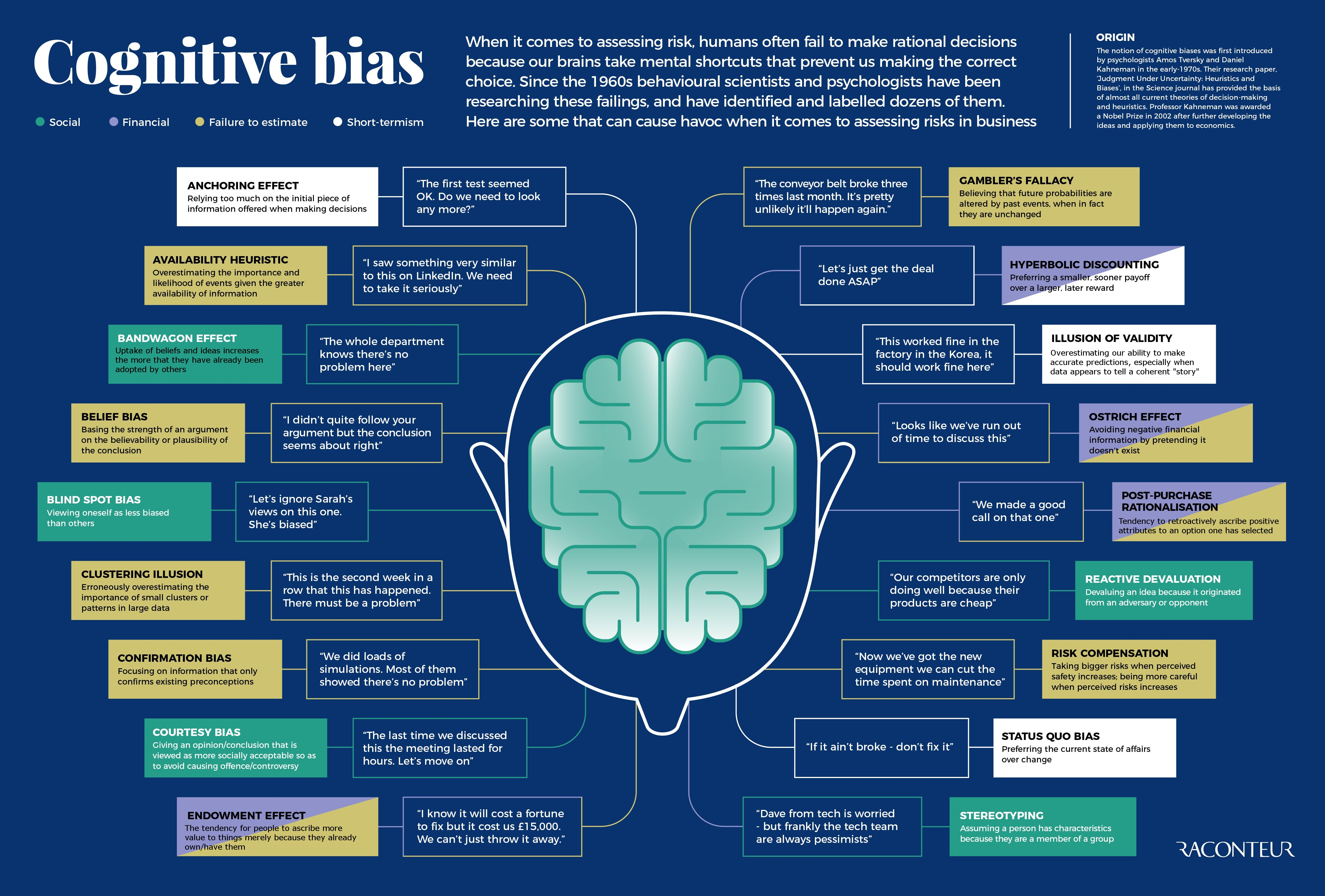 heuristics and biases explained Heuristics are cognitive strategies people use to make selections when they're faced with data overload for instance, a person.