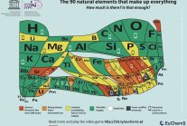 Europe's 'New' Periodic Table Predicts Which Elements Will Disappear in...