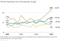Overcoming Bias : Explaining Sex Rate Changes
